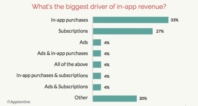 in app revenue