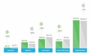iOS vs Android behavior