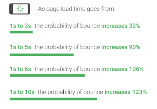 Load times matters