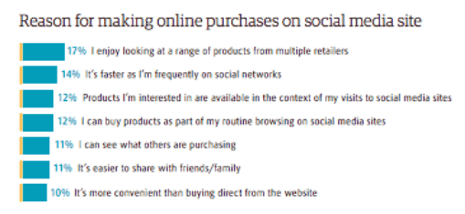 Reason for making online purchases on social media sites