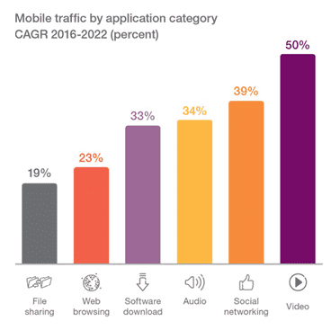 Mobile traffic by application category