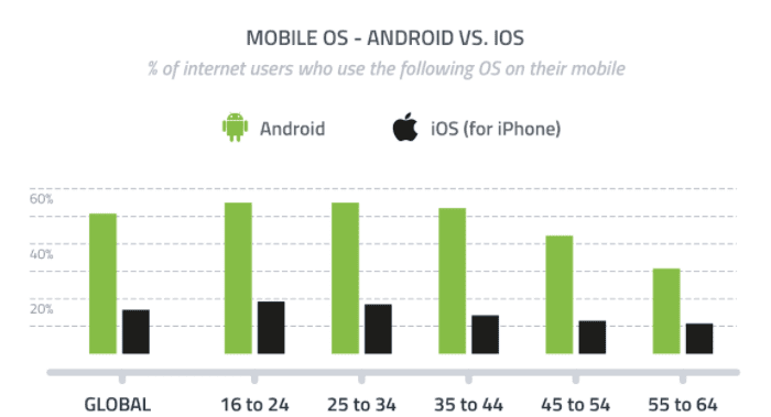 IOS vs Android: Which Should You Build Your Mobile App on