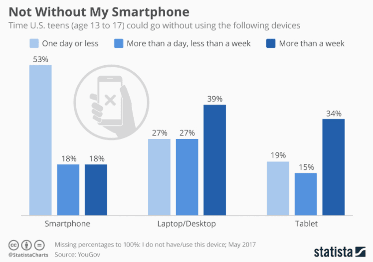 US teens by device