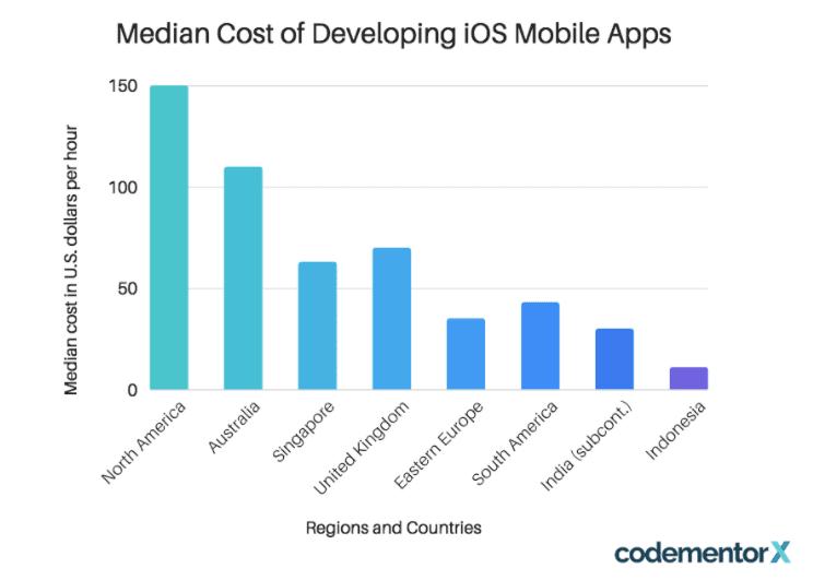 app cost by region 1