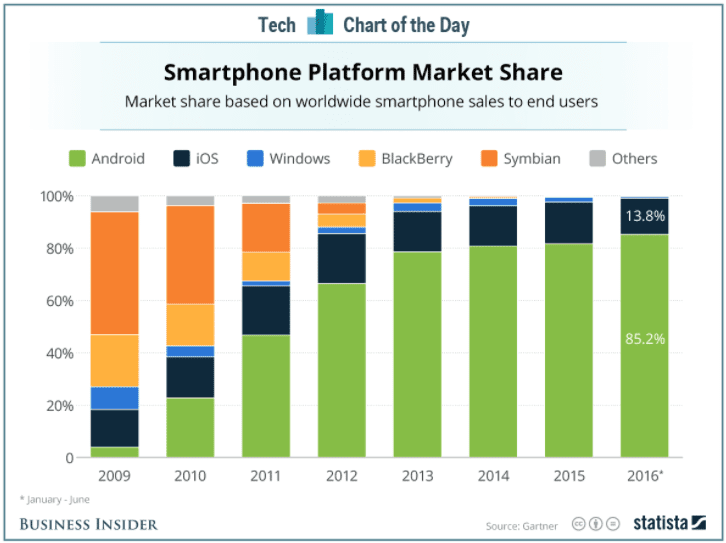 global market share