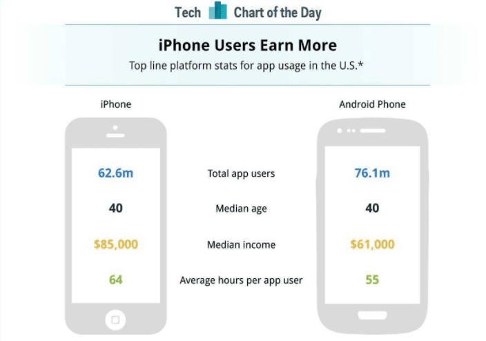 iphone users earn more