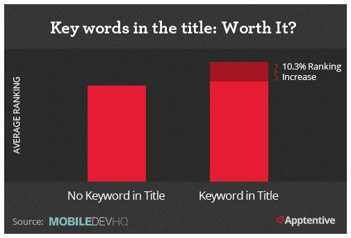 keywords in title
