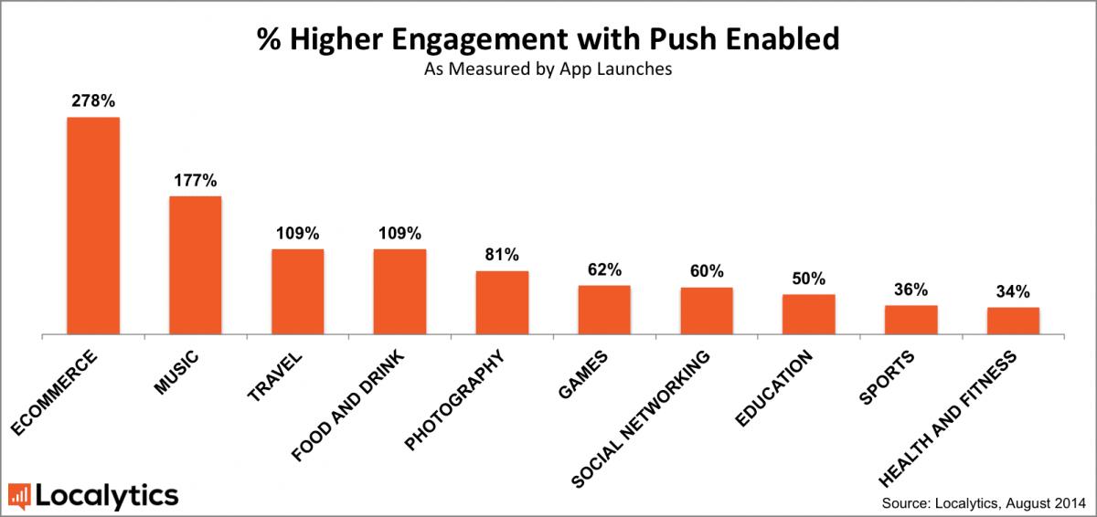 progressive web app push engagement