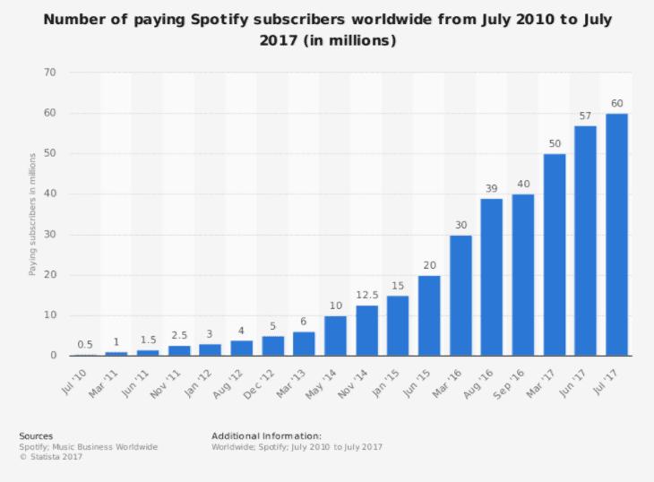 spotify users