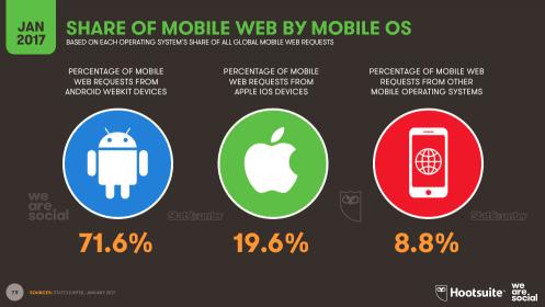 OS global market share