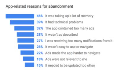 app abandonment reasons
