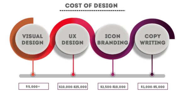 cost of design