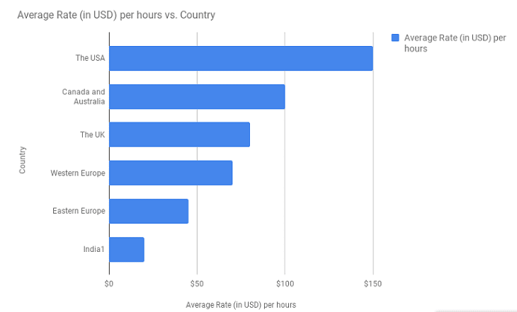 cost per country