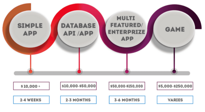 App Development Costs: $1,000 App vs  $10,000 App vs