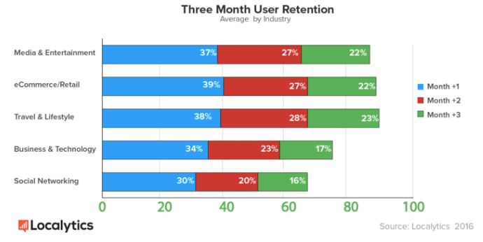 3 month retention 1