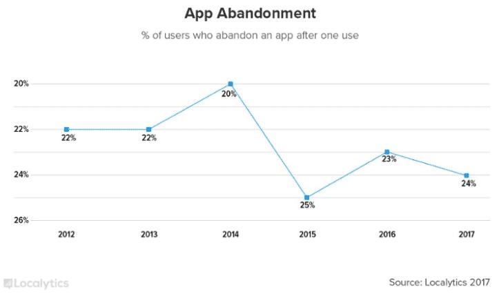 abandonment rates