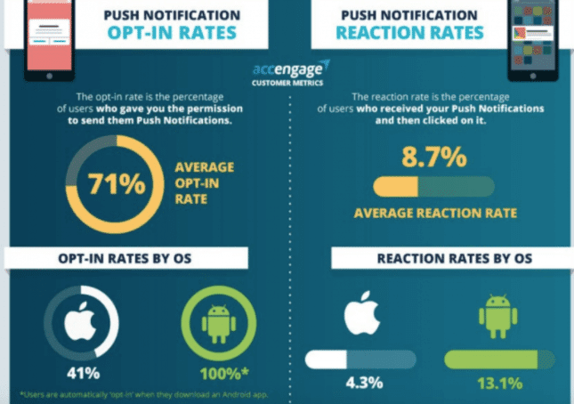average opt in rate