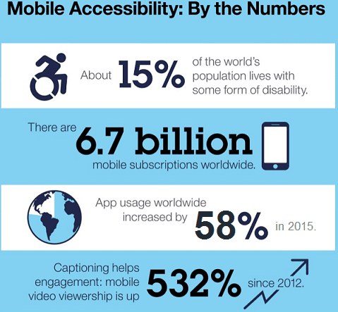Mobile accesibility