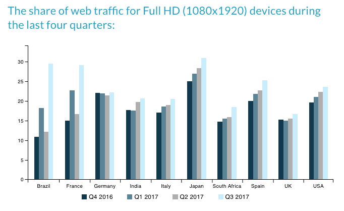 full hd web traffic