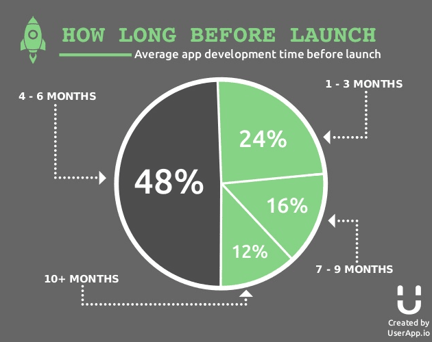 how long before launch 1
