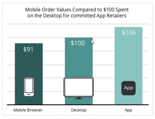 mobile order values