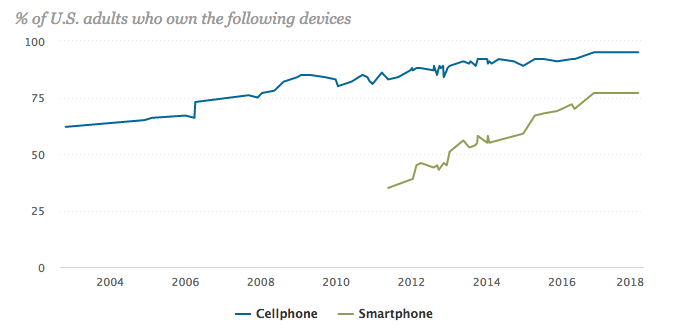 of americans cell phone