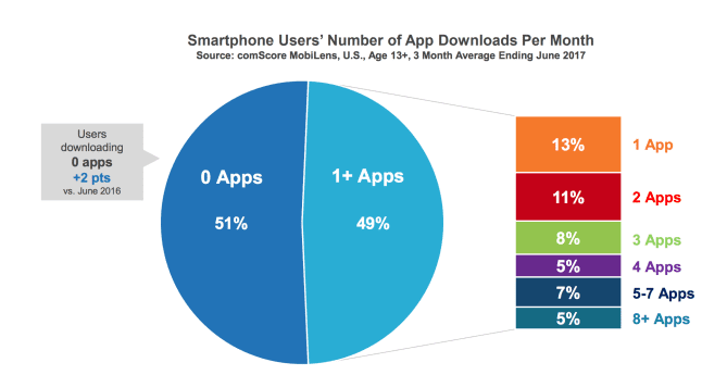 one app per month 1