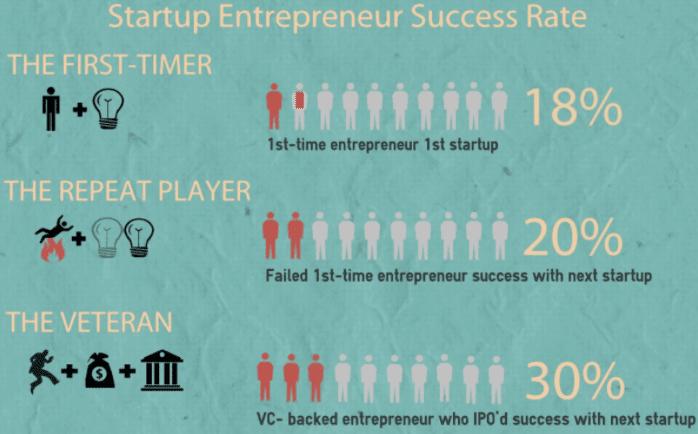 success rates rise 1