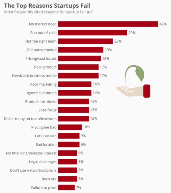 top reasons startups fail 1