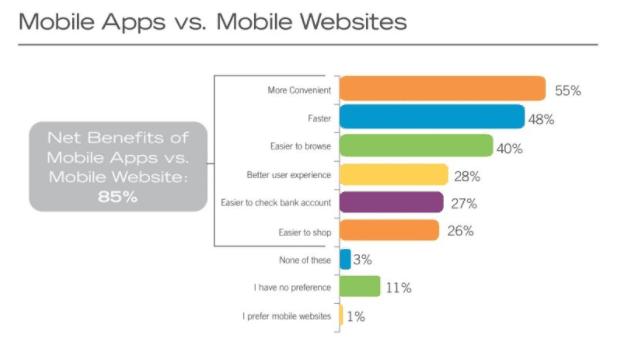 app vs site