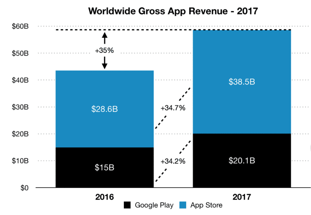 global app revenue 1