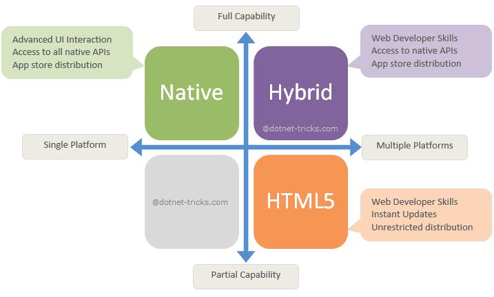 hybrid native web