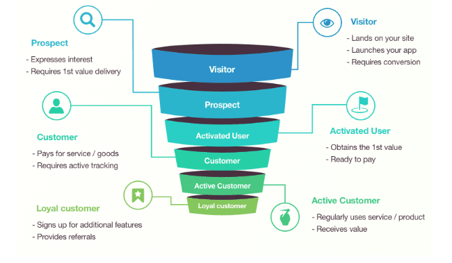 lifecycle funnel