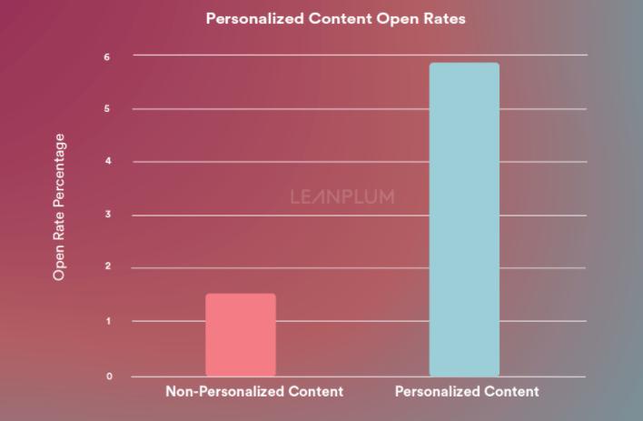 personalization matters