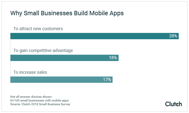 why businesses build apps