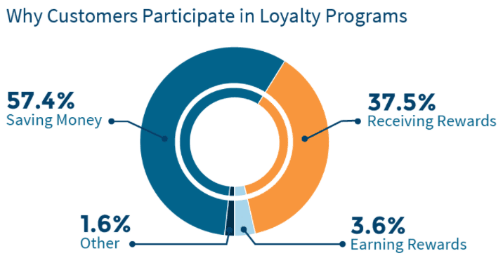 why loyalty programs