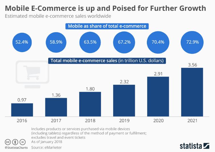 2019] Mobile Ecommerce: Revenue, Usage, and Statistics