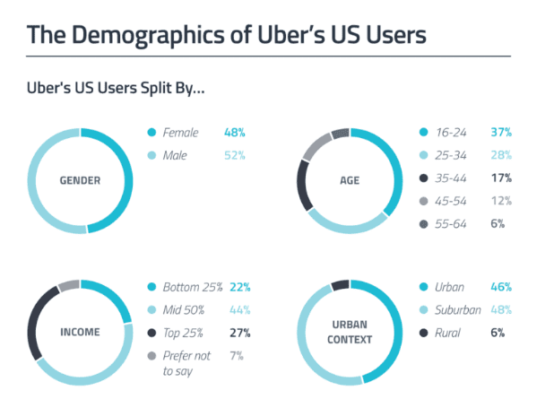 Uber Revenue and Usage Statistics (2019) - BuildFire