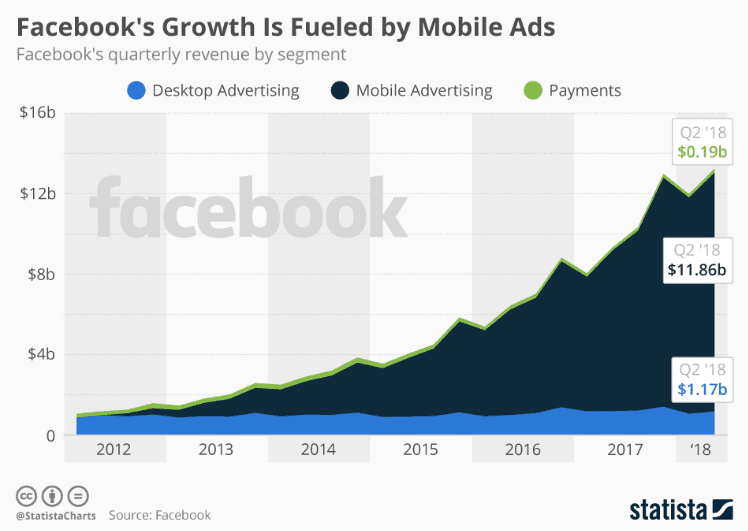 Top Mobile Ad Networks (2019) - BuildFire