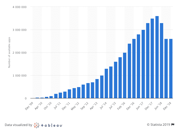 Mobile App Download and Usage Statistics (2019) - BuildFire