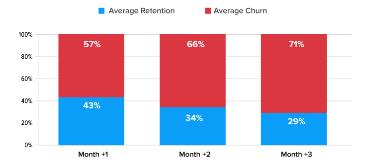 mobile appretention and churn