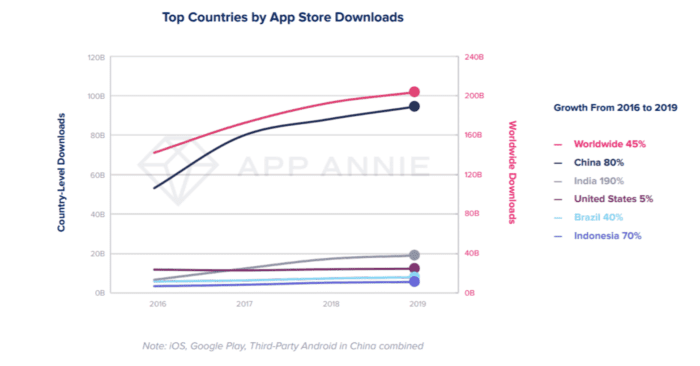 app downloads by country