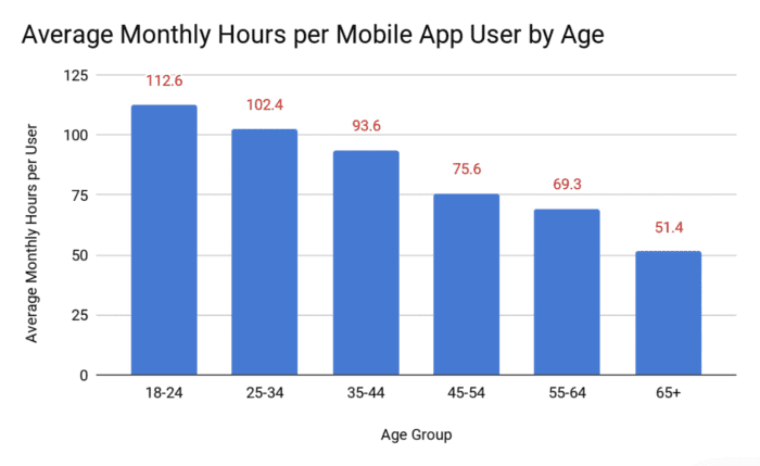 average monthly hours per mobile app user by age
