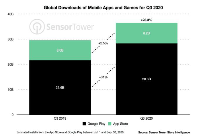 Google Play vs. App Store Downloads