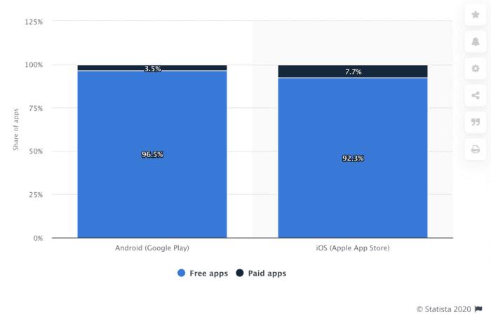google & ios free vs paid apps