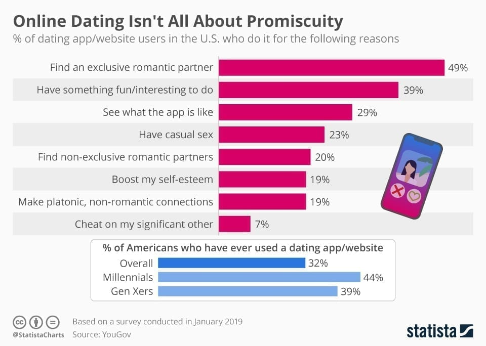 chartoftheday 17017 reasons for dating app usage n