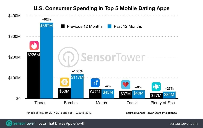 dating app revenue 2018 top five