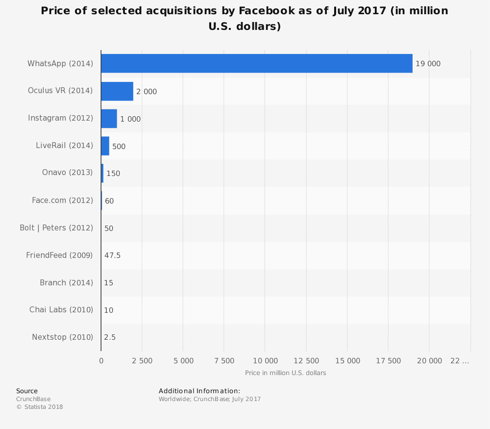 statistic id225771 price of selected acquisitions by facebook 2017