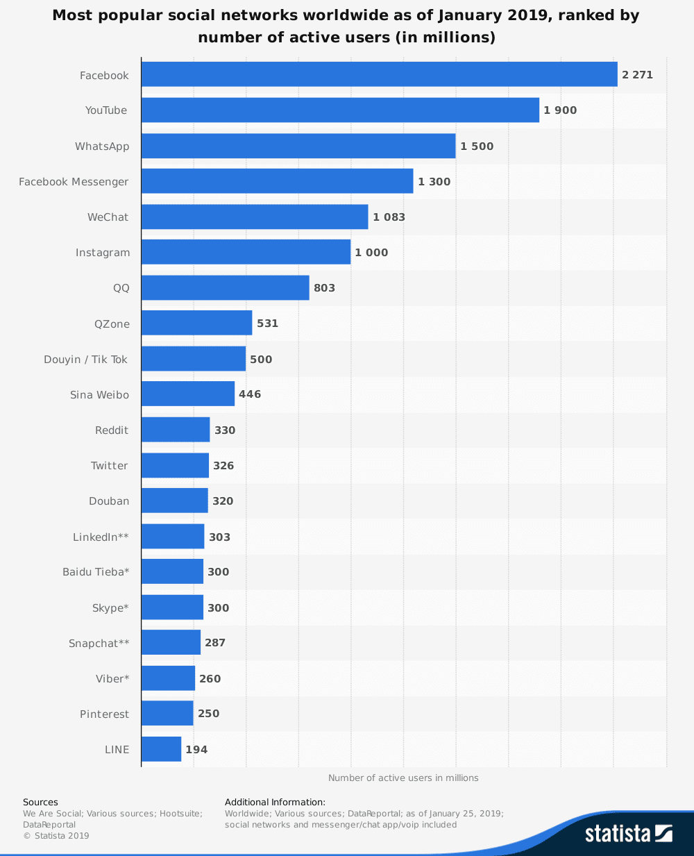 statistic id272014 global social networks ranked by number of users 2019