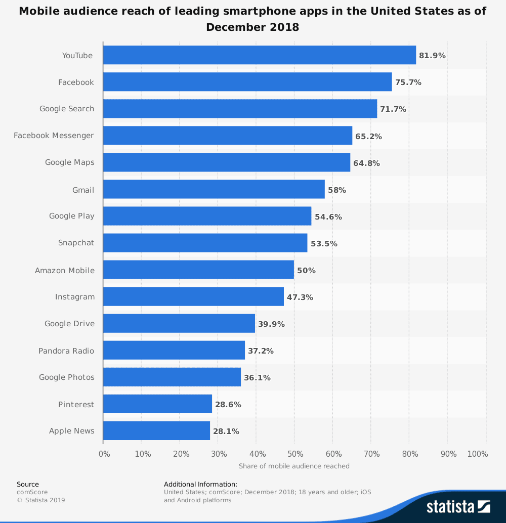 statistic id281605 reach of most popular us smartphone apps 2018